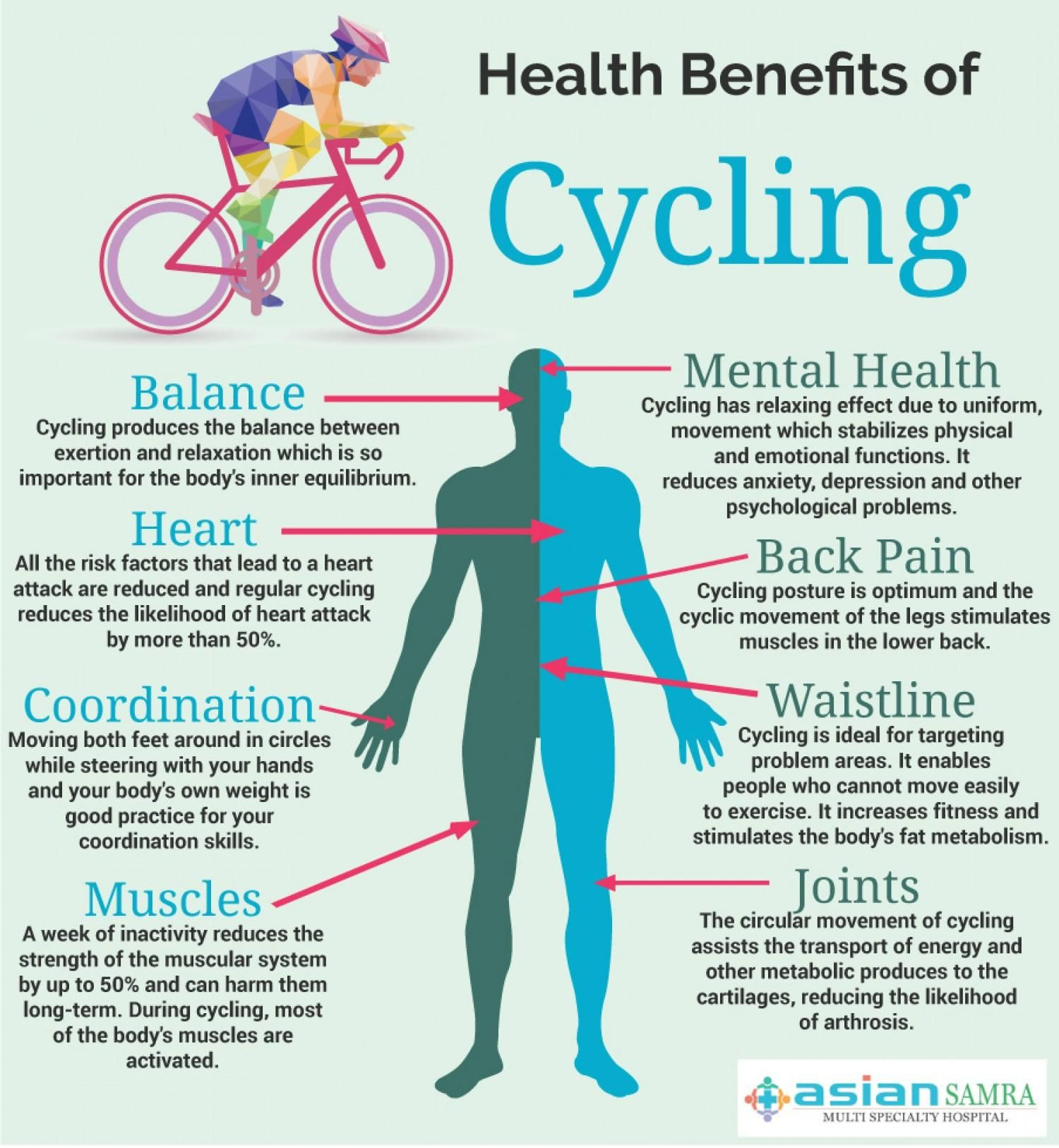 The Health Benefits Of Cycling Bicycling Biking Health Biking