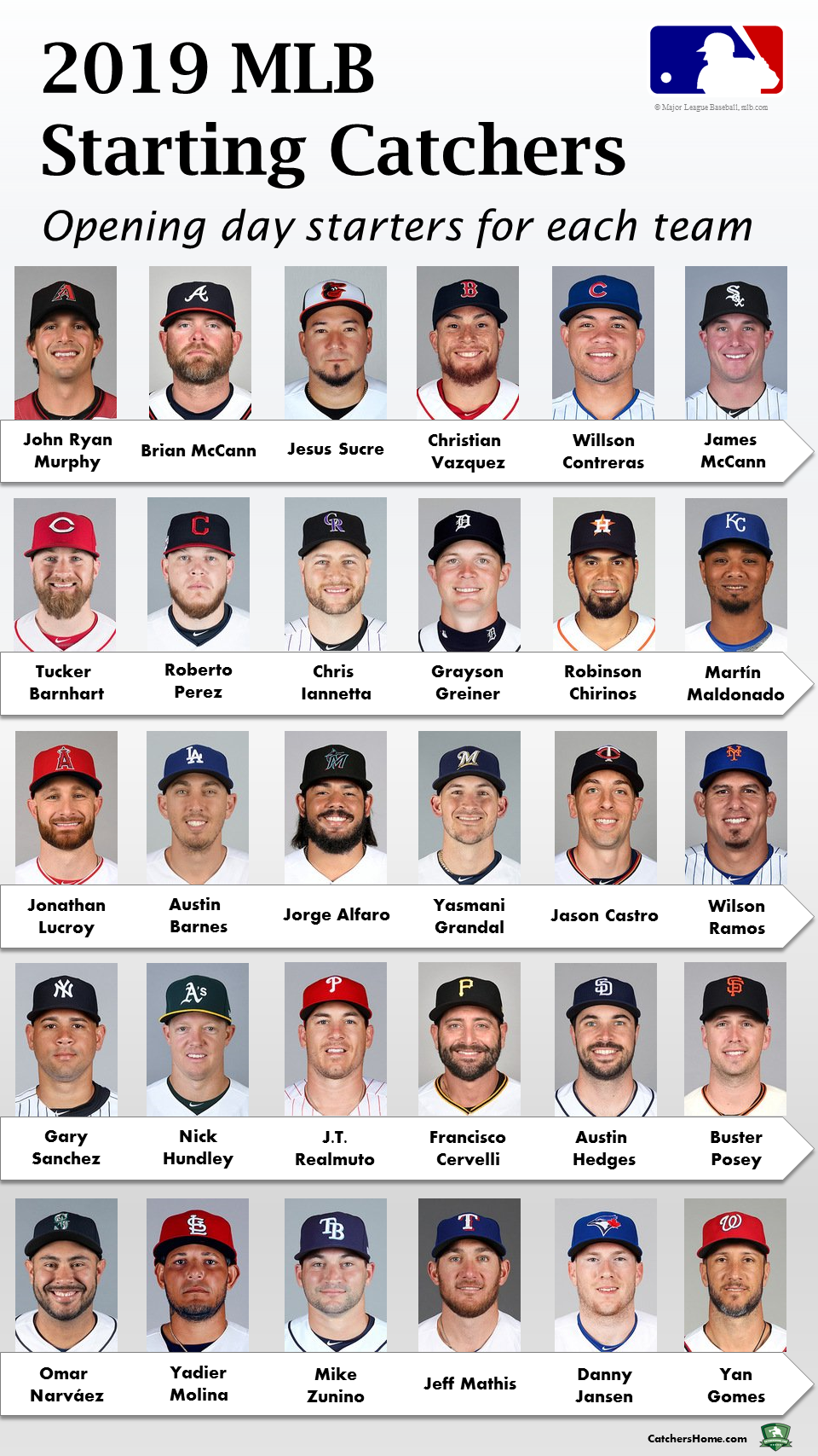 Each Mlb Team S Starting Catcher On Opening Day 2019 Infographic Mlb Catcher Jason Castro