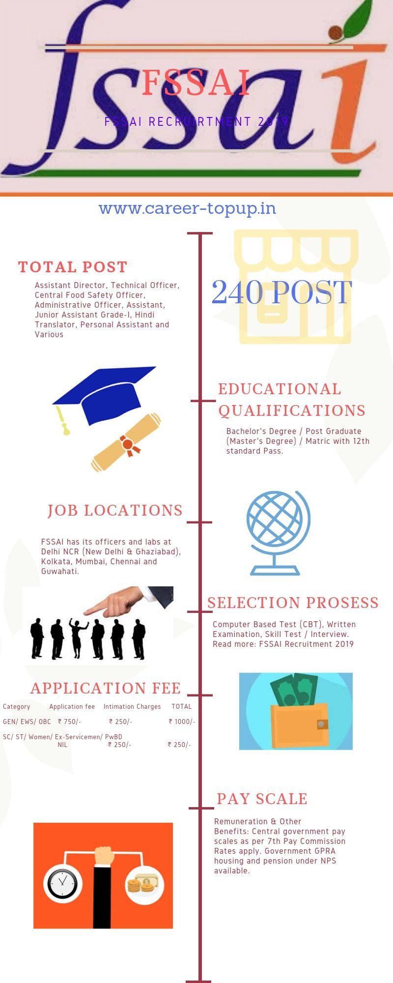 FSSAI Recruitments 2019 Job, Education jobs, Apply online