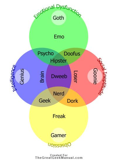 venn diagrams | Fun | Pinterest | Venn diagrams