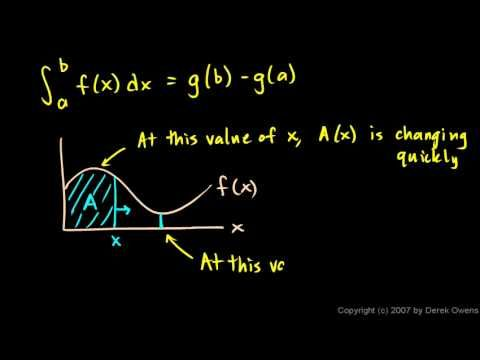 The Fundamental Theorem Of Calculus Definite Integrals Calculus Unit 6 Calculus Ap Calculus Ab Ap Calculus