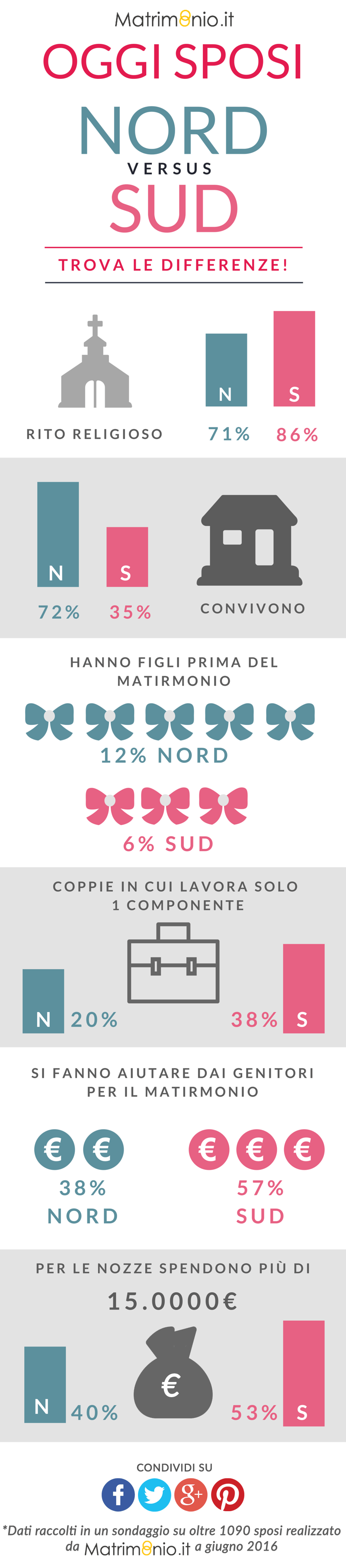 Matrimonio.it | #Infografica #sondaggio #matrimonio nord vs sud #wedding