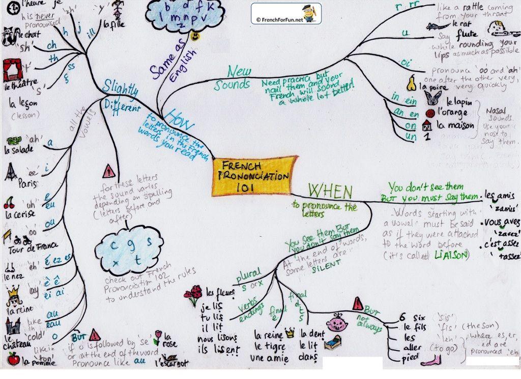 Pronunciation interactive mind map FRANAIS Pinterest