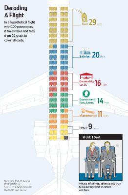 Airline cost возврат материальная выгода