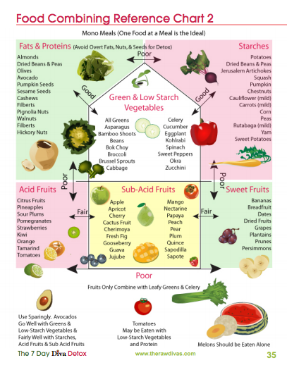 Raw Food Combining Reference Chart   Pinteres