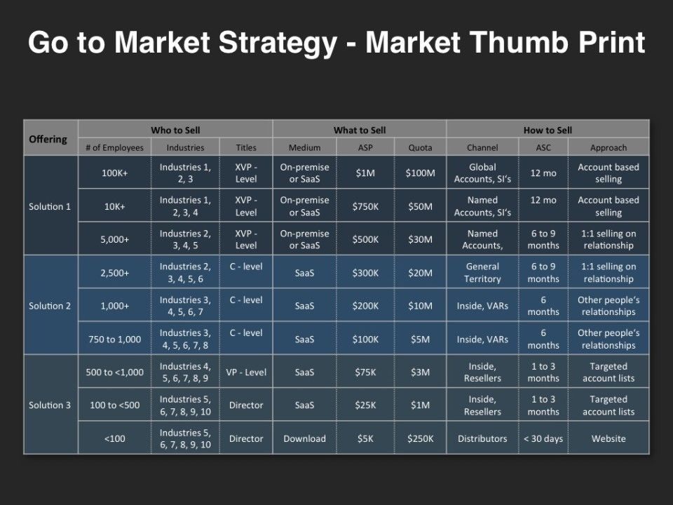 Go-to-Market Strategy - Market Thumb Print Go-to-Market Strategy - marketing plan template