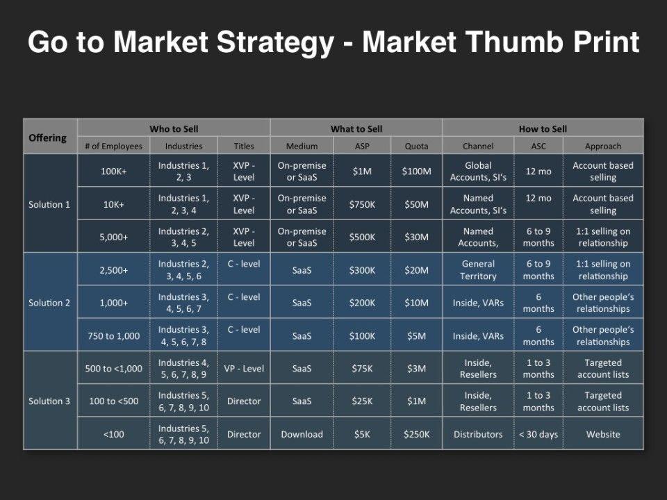 GoToMarket Strategy  Market Thumb Print  GoToMarket Strategy