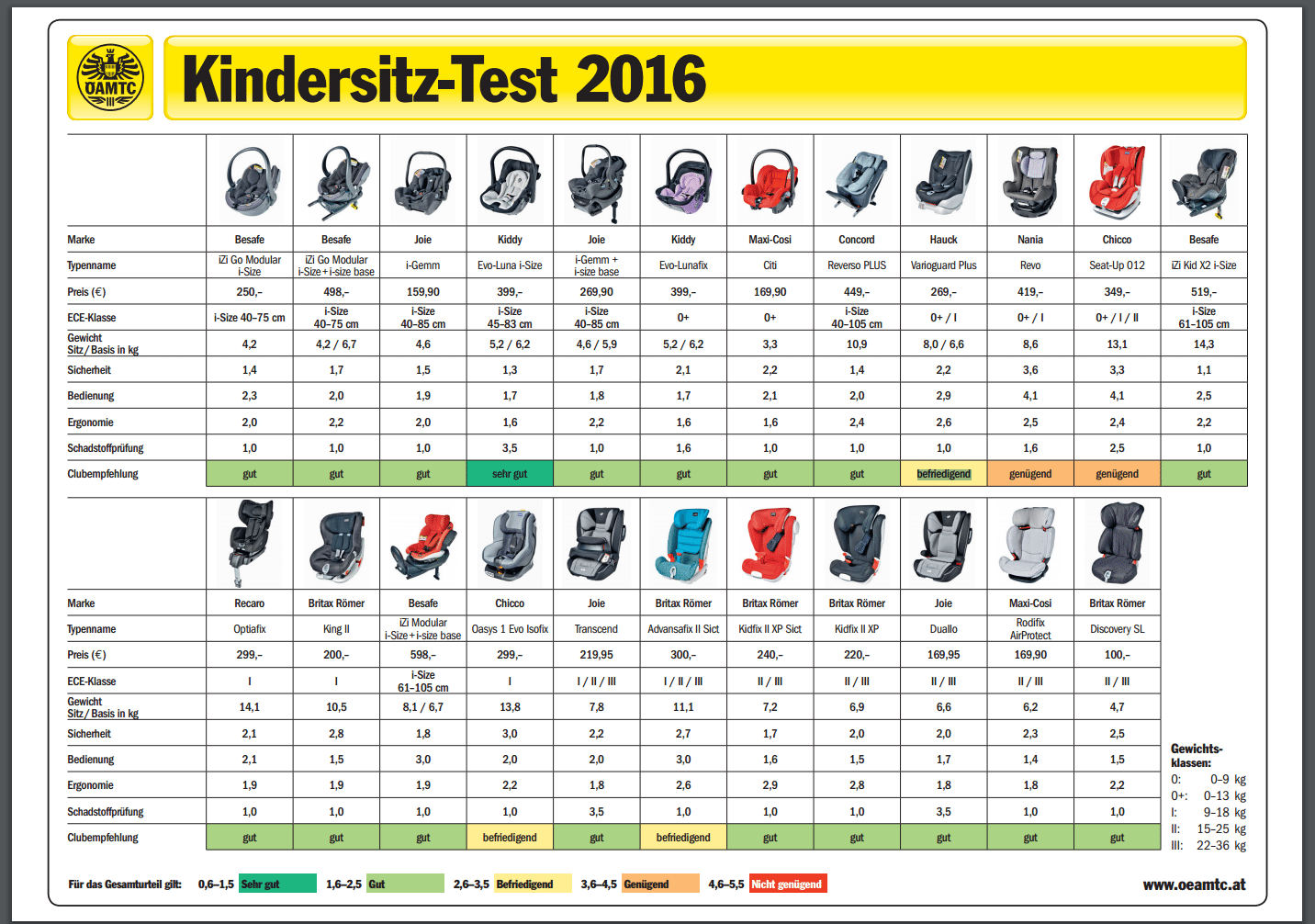ADAC Report For 2016 Car seats, Extended rear facing