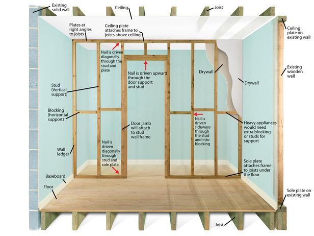 How To Frame A Wall And Door Stud Walls Framing Construction