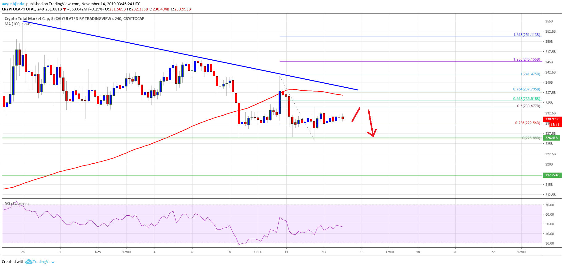 The Total Crypto Market Cap Is Likely Forming A Bearish Pattern Below The 240 0b Resistance Bitcoin Price Is Finance Infographic Crypto Market Bitcoin Price