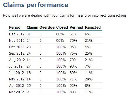 Claims performance as at 8 Mar 2013