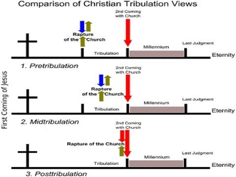 Image result for tribulation views chart