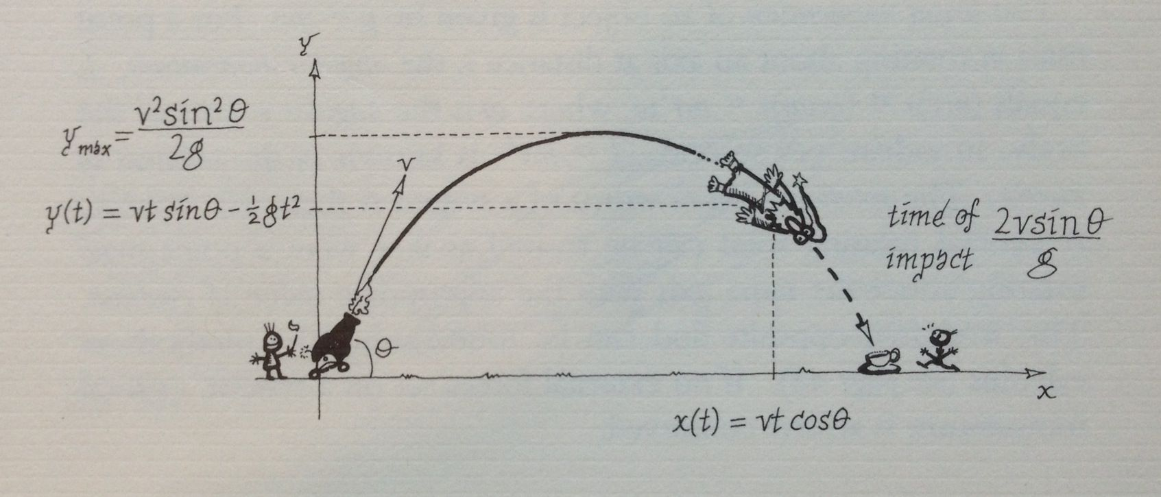 The mathematics of a projectile. Illustration by Matt ...