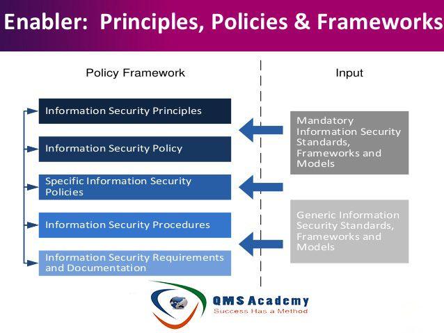 Enabler Principles Policies Frameworks Enabler Enabler Principles Policies