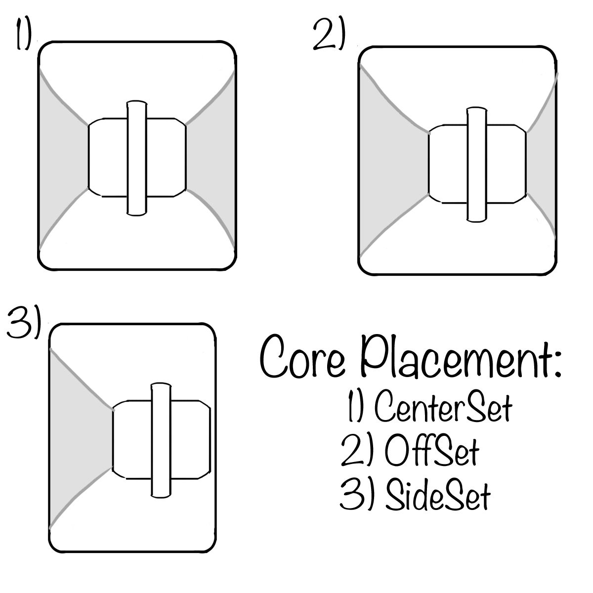 small resolution of diagram of longboard wheel core placement centerset side set and offset