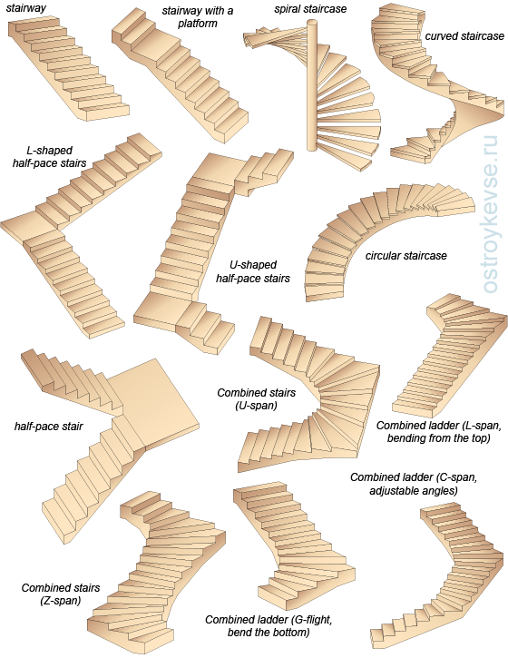What Are The Different Types Of Staircase Quora Lestnichnye