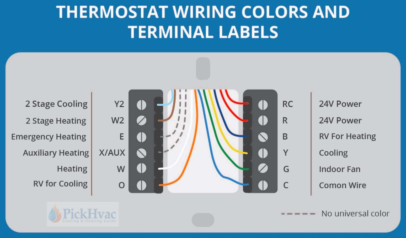 thermostat wiring colors to labels | Thermostat wiring, Hvac thermostat,  Heating thermostatPinterest