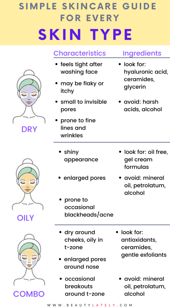 Struggling To Find The Right Skincare Products This Article Is For You The Secret May Be To Figure Out Your Skin Type Face Mapping Acne Skin Facts Skin Types