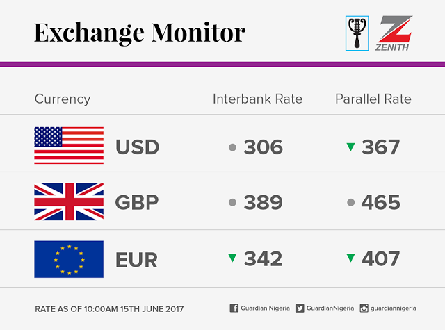 View The Currency Exchange Rates For