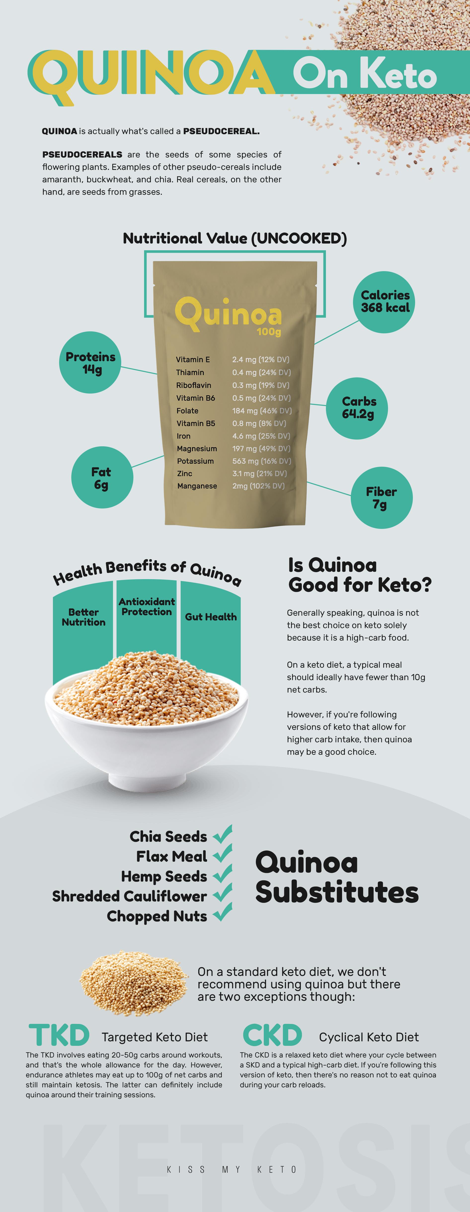 is quinoa ok on a ketosi diet