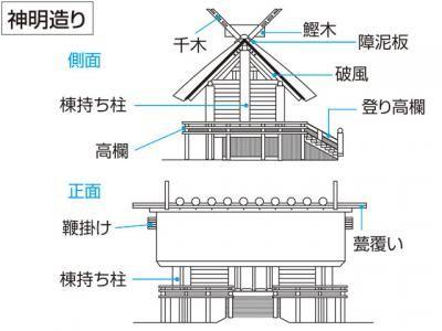 神明造 り しんめい づくり の意味 出典 デジタル大辞泉 神社