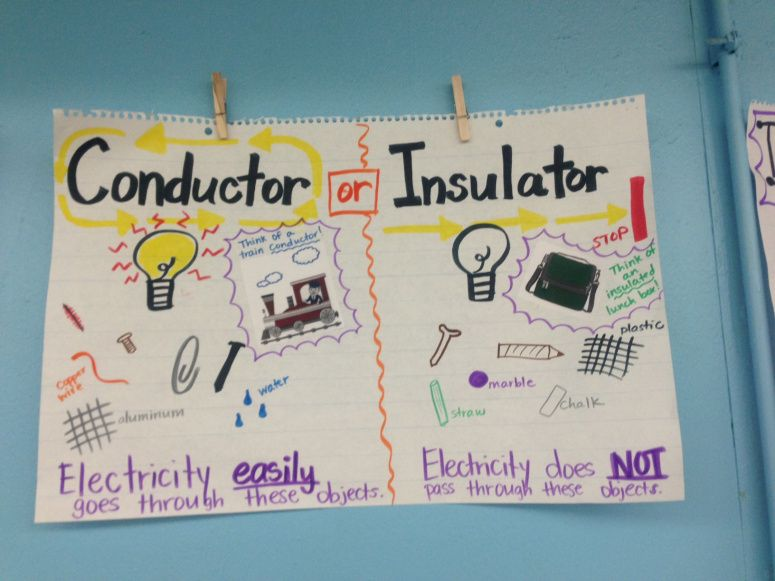 Science -- Electricity -- Conductor vs. Insulator Anchor Chart ...
