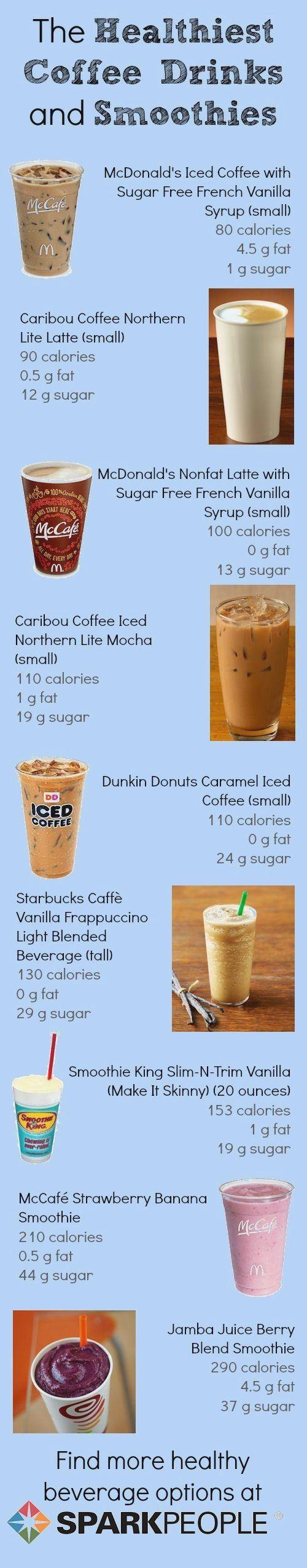 Pin by eduard.zhiravov on Health Healthy coffee drinks