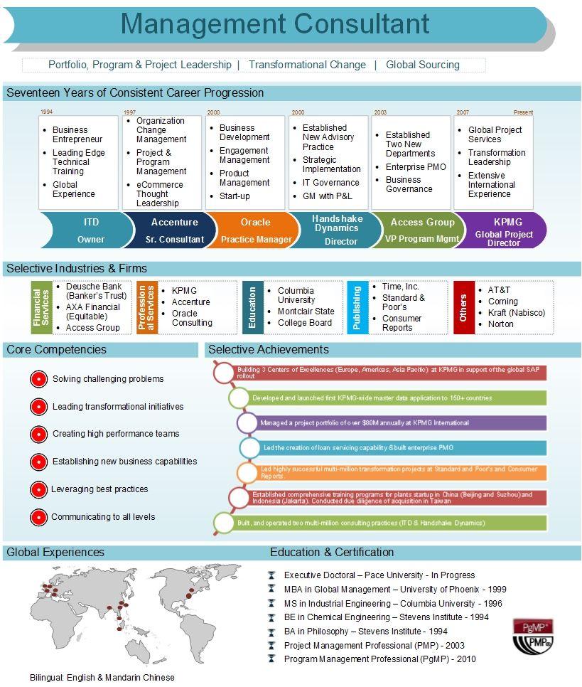visual resume Google Search Visual resume, Management