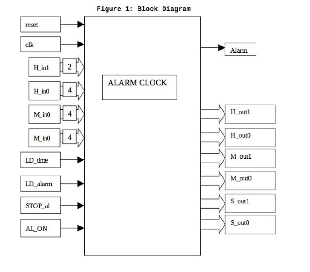 Verilog code for Alarm clock on FPGA | Projects to Try in