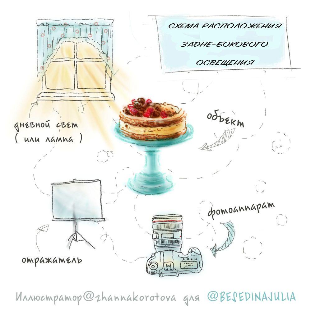 ЕСТЕСТВЕННЫЙ СВЕТ   Как фотографировать еду, Основы ...