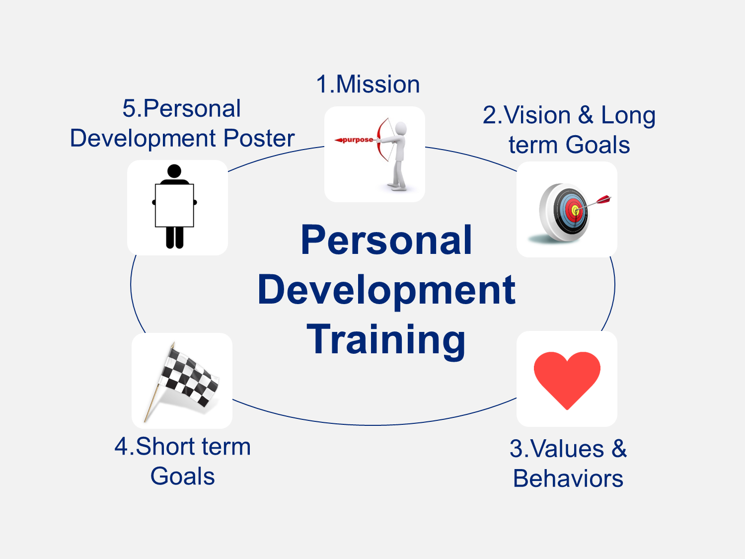 Personal Development Plan  Personal Development Plan Template And