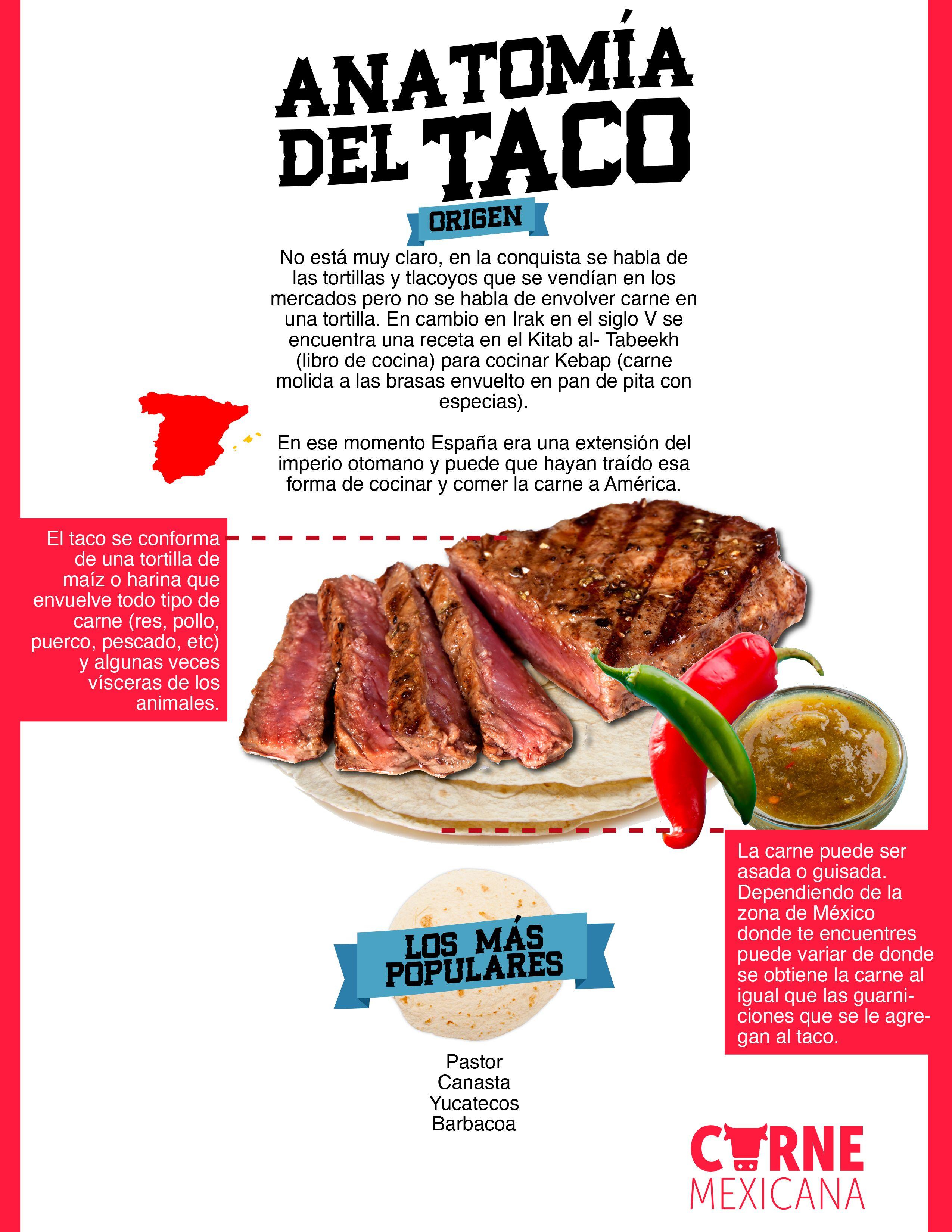 INFOGRAFÍA – ANATOMÍA DEL TACO | Equivalencias cocina, Del taco y Tacos