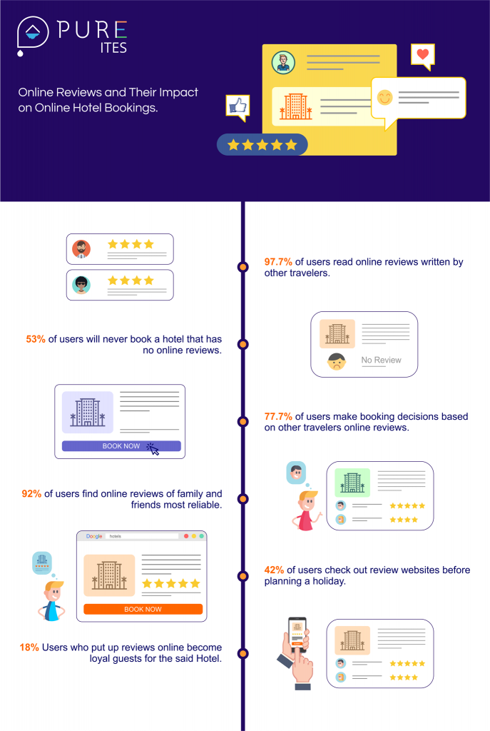 77 7 Of Users Make Booking Decisions Based On Other Travelers Online Reviews Know How You Can Get More Reviews And I Hotel Management Hotel Operations Hotel