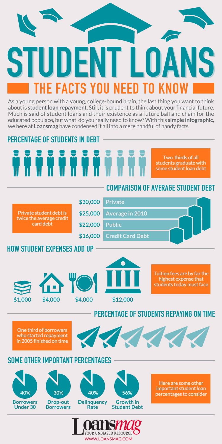 4 smart ways to pay off your student loans in 5 years | student