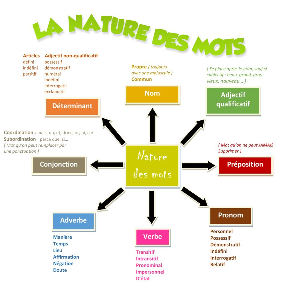 carte mentale nature des mots La nature des mots (avec images) | La nature des mots, Affiches