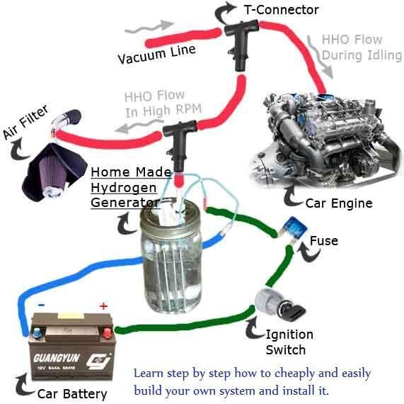 Convert any vehicle into a hybrid for under 100 and start for Garage nettoyage moteur hydrogene