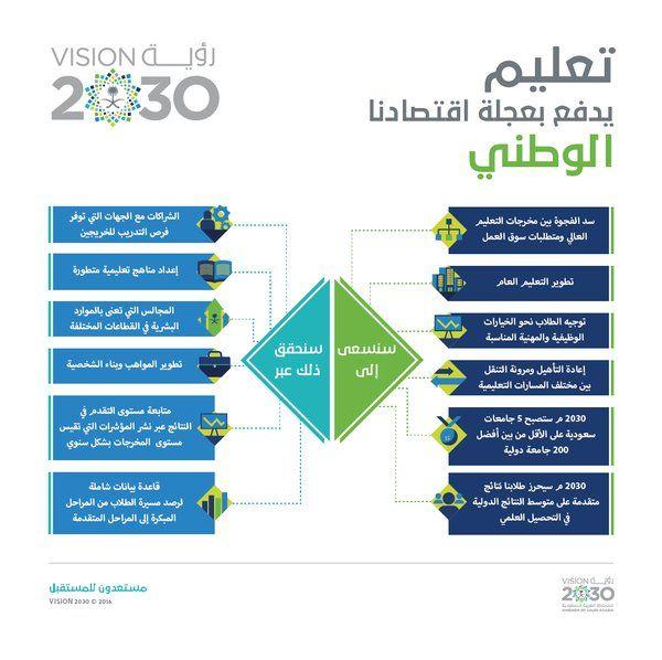 رؤية السعودية 2030 Saudivision2030 National Day Saudi Boarding Pass Mobile Boarding Pass