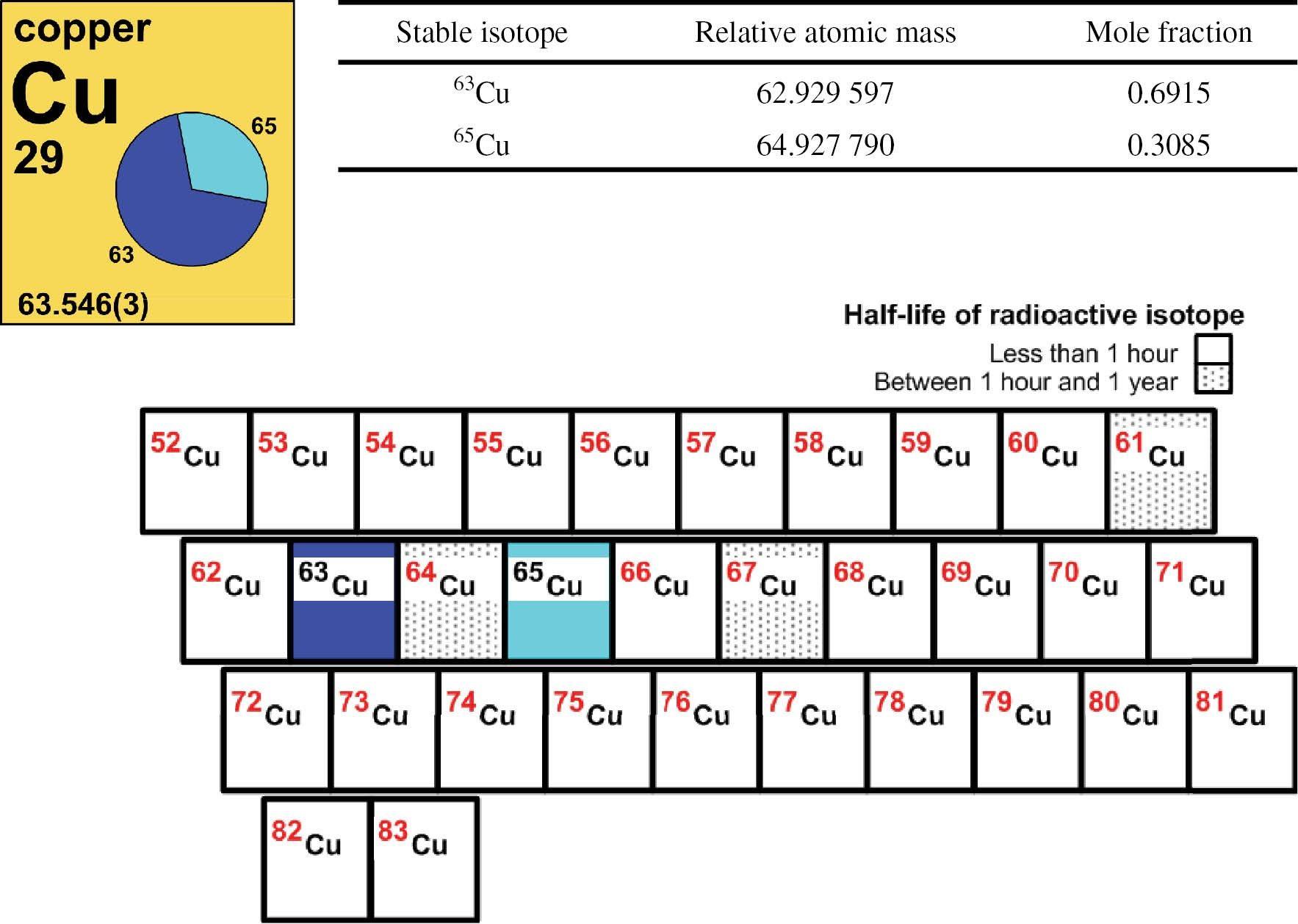 Unique Periodic Table Pearson