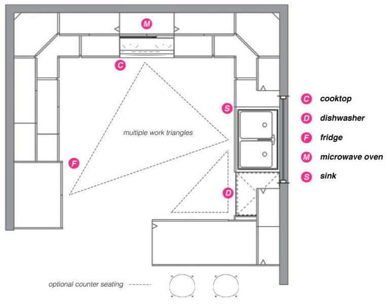 g shaped kitchen layout google search kitchen kitchen layout u shaped kitchen layout on g kitchen layout design id=47946