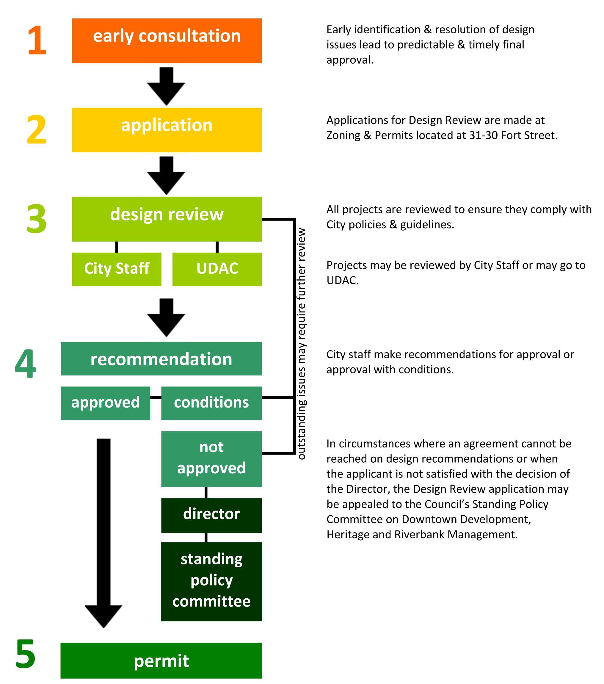 Architecture Workflow
