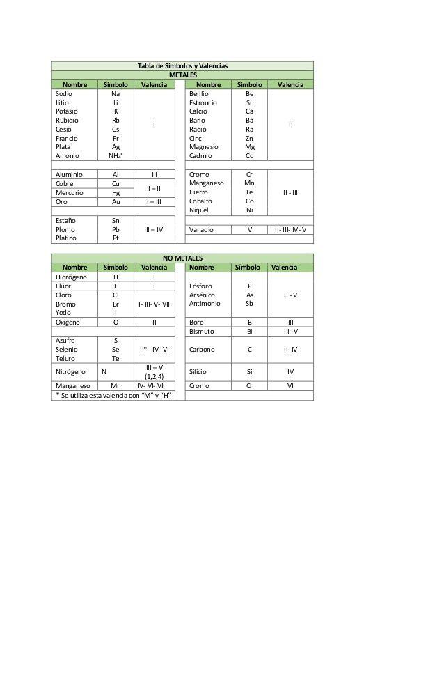 tabla de smbolos y valencias metales nombre smbolo valencia nombre smbolo valencia sodio litio potasio rubidio