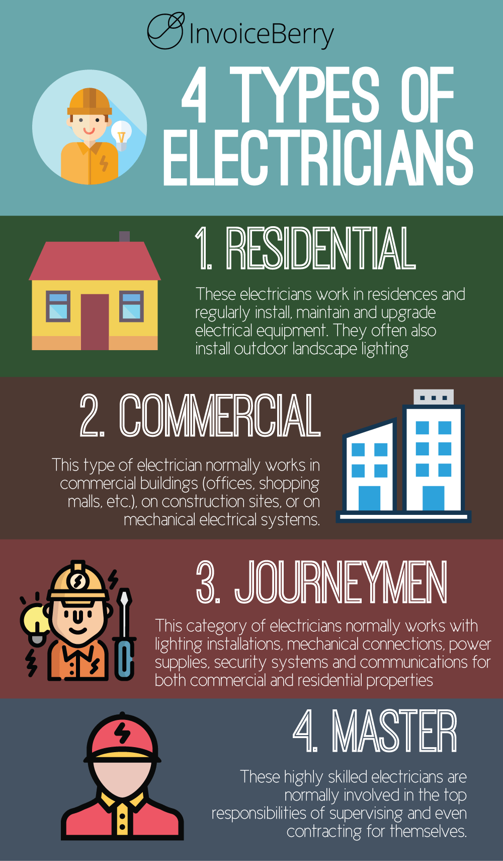 There are in general four different types of electricians that ...