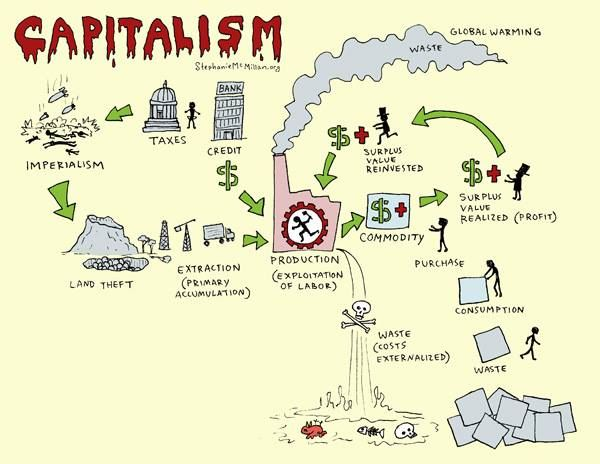 Diagram Of Capitalism Search For Wiring Diagrams