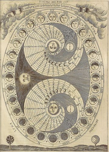 Lunar phases are the result of looking at the illuminated half of the Moon from different viewing geometries; they are not caused by the shadow of the Earth or umbra falling on the Moon's surface (this occurs only during a lunar eclipse).