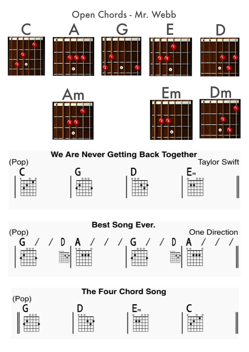 The 8 Open Chords Required In The Rock School Grade 1 Syllabus Mr