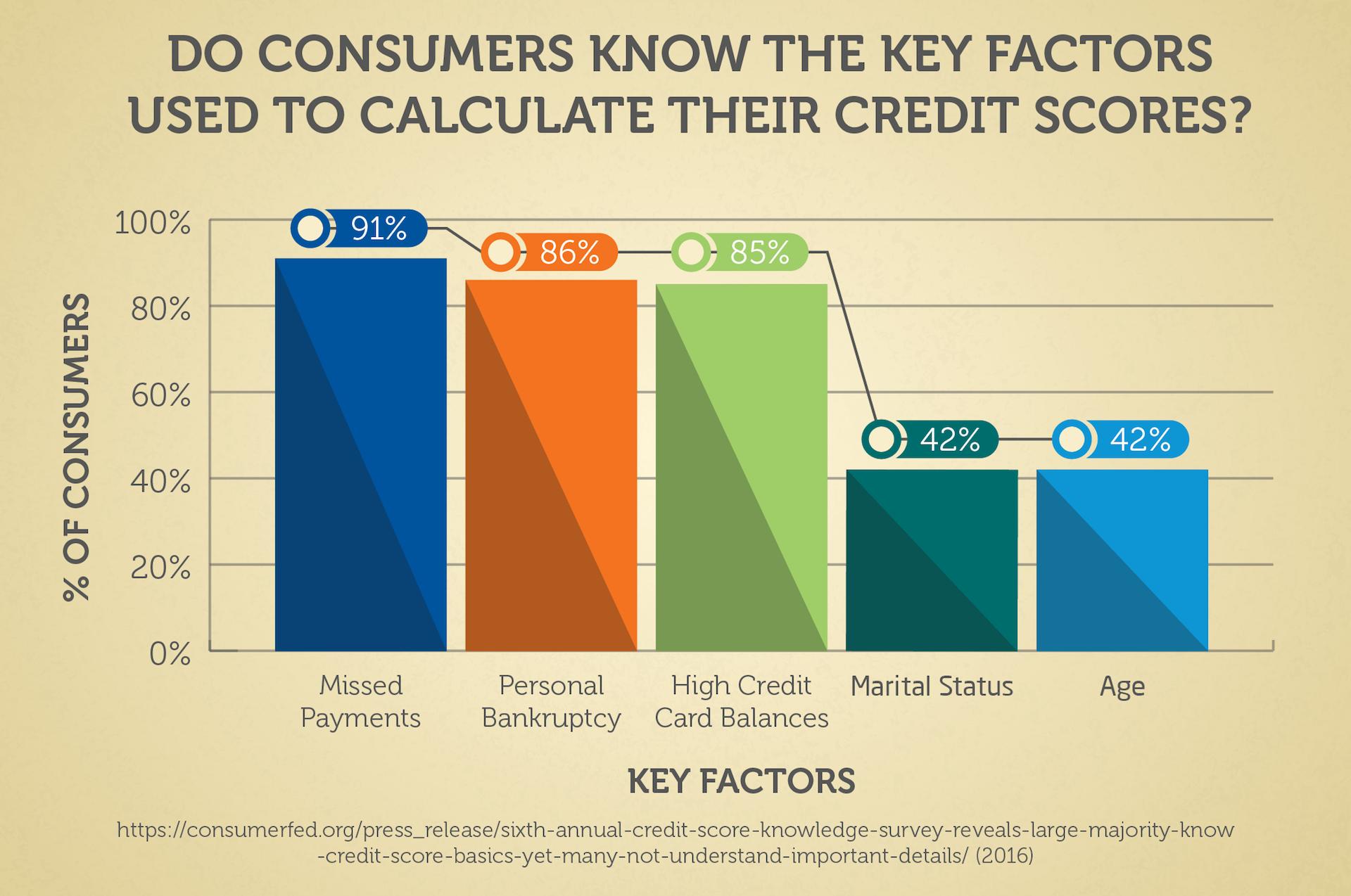 Personal Loans Online Personal Loans Online Finance Quotes Credit Score