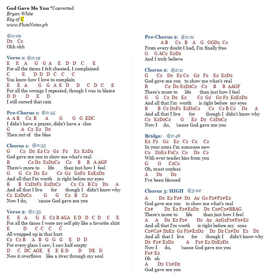 God Gave Me You Bryan White Sheet music with letters