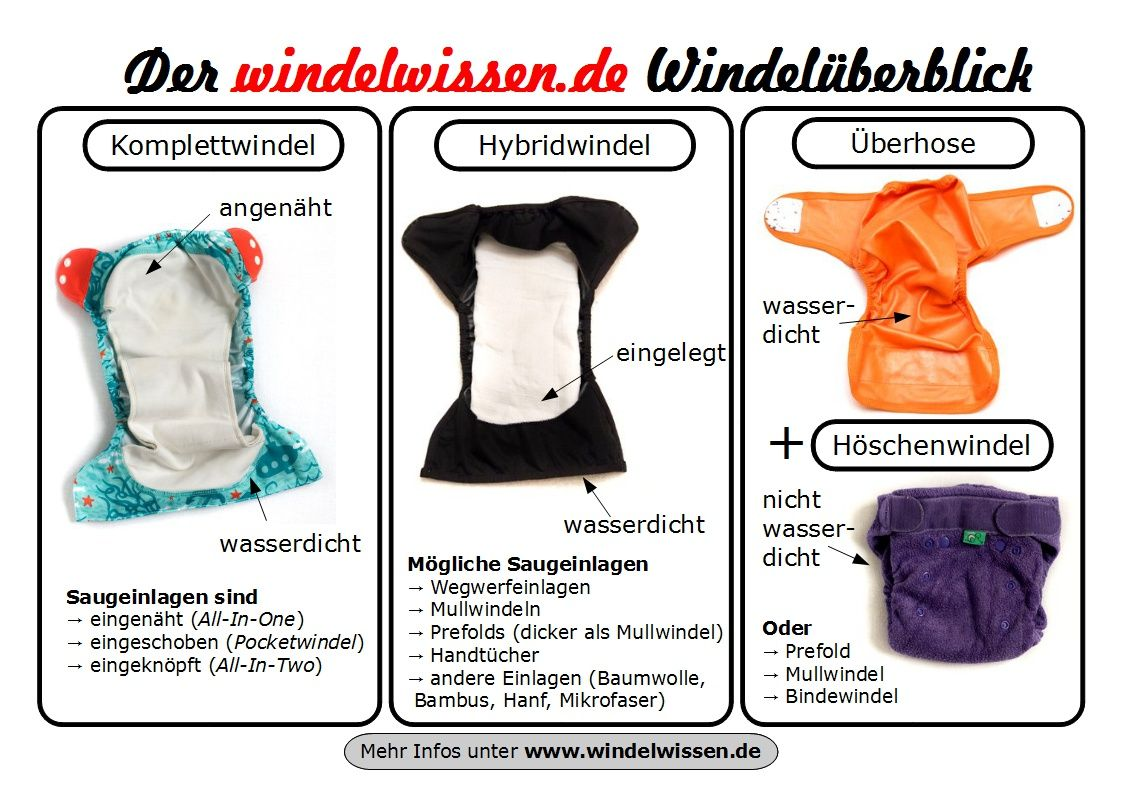 Photo of Alles über Stoffwindeln / Cloth Diapers!