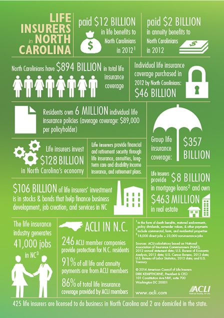 Life Insurance Companies Invest Approximately 128 Billion In North Carolina S Economy Permanent Life Insurance Life Insurance Policy Life Insurance Quotes