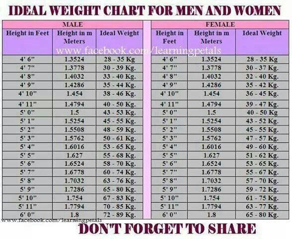 Ideal weight chart Keep your shape in shape Pinterest Weight - healthy weight chart for women